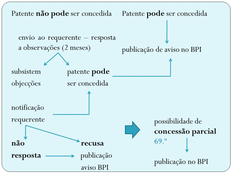 Patente pode ser concedida publicação de aviso no BPI