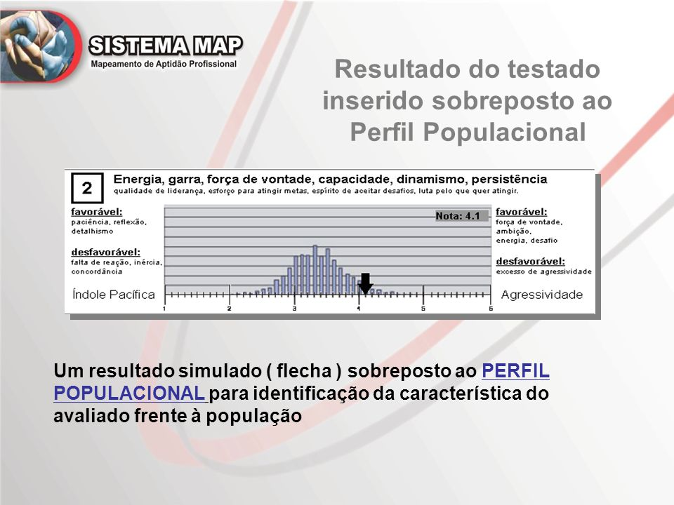 Resultado do testado inserido sobreposto ao Perfil Populacional