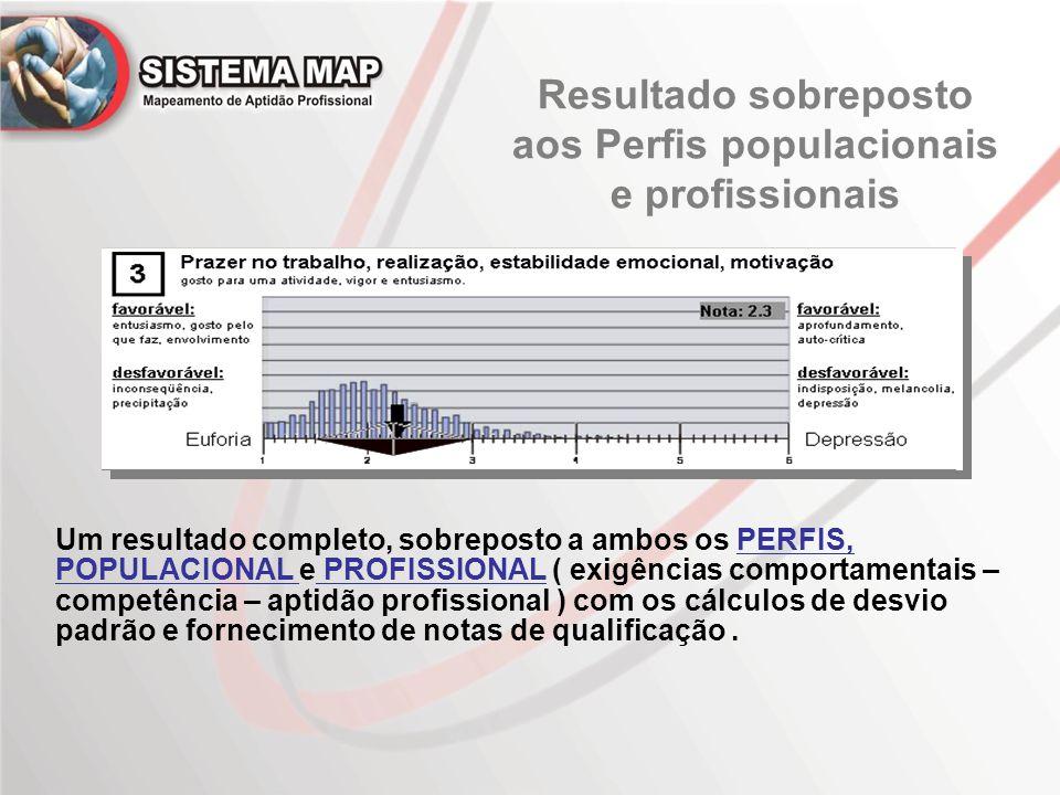 Resultado sobreposto aos Perfis populacionais e profissionais