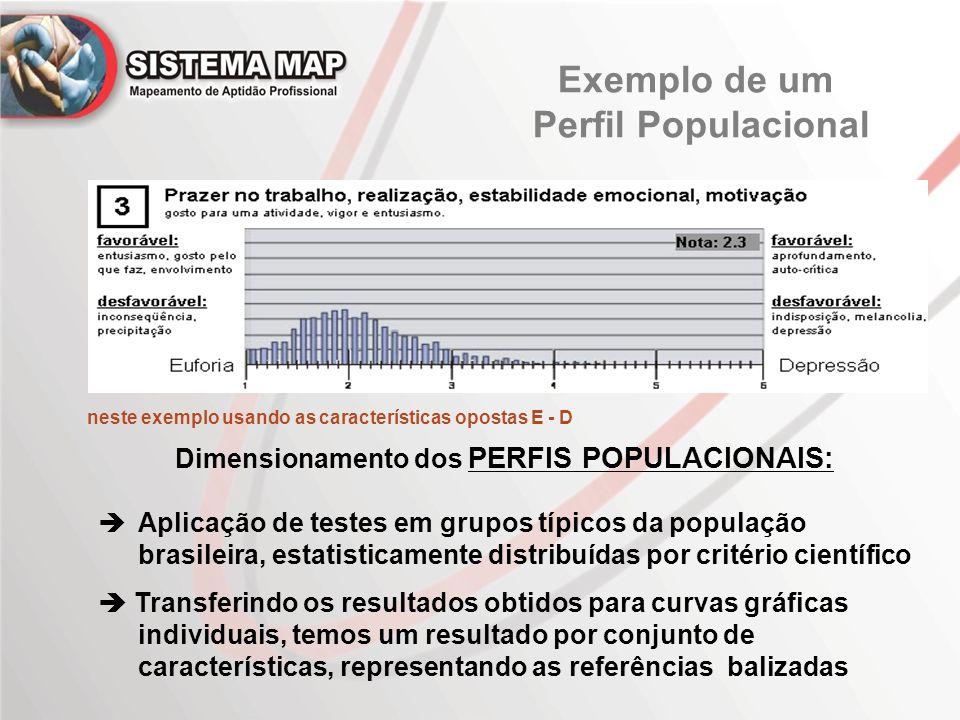 Exemplo de um Perfil Populacional
