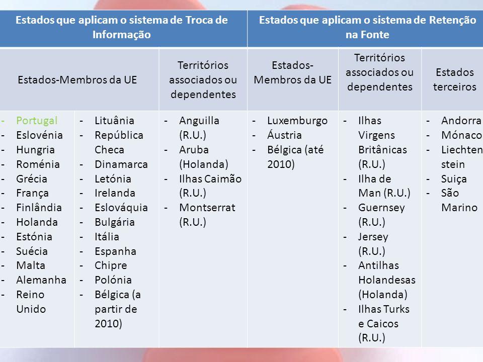 Estados que aplicam o sistema de Troca de Informação