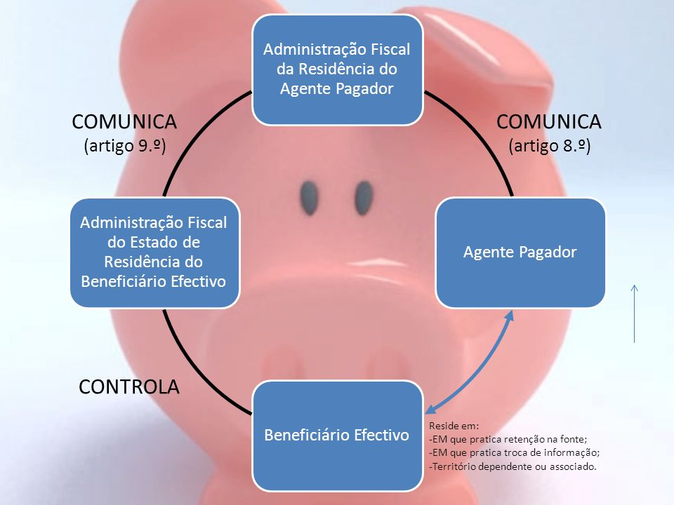 COMUNICA COMUNICA CONTROLA (artigo 9.º) (artigo 8.º) Reside em: