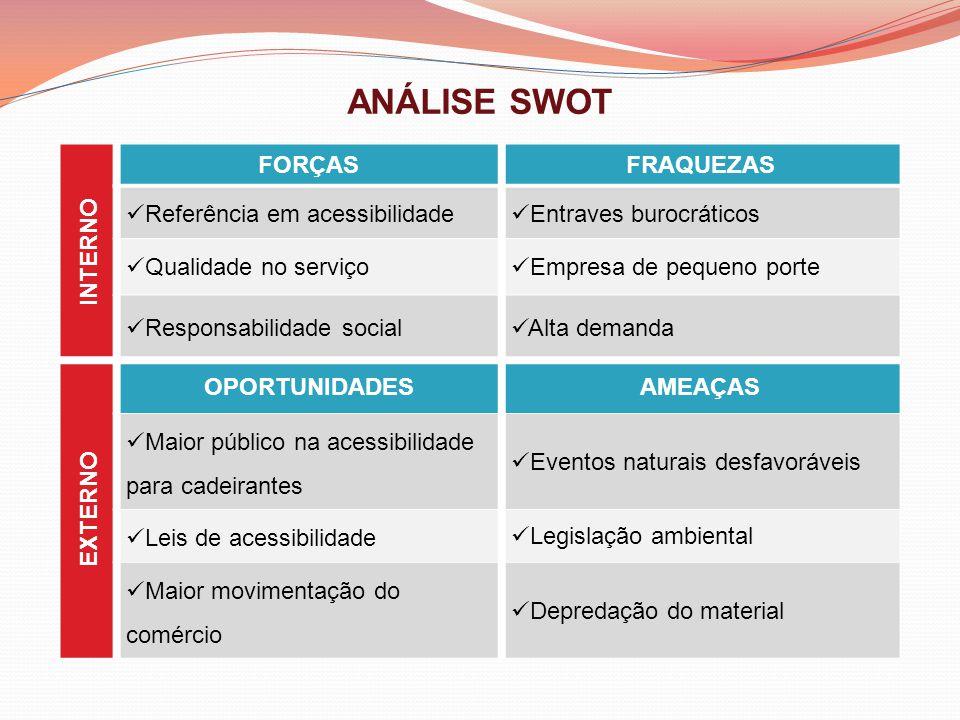 ANÁLISE SWOT INTERNO FORÇAS FRAQUEZAS Referência em acessibilidade