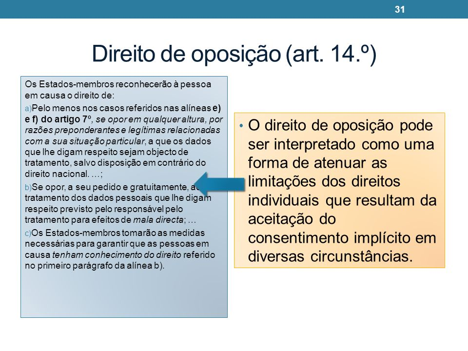 Direito de oposição (art. 14.º)