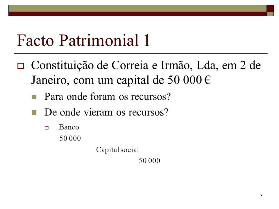 Facto Patrimonial 1Constituição de Correia e Irmão, Lda, em 2 de Janeiro, com um capital de 50 000 €