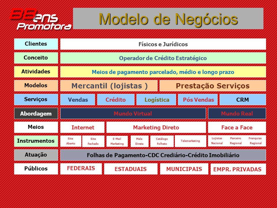 Modelo de Negócios Prestação Serviços ESTADUAIS FEDERAIS