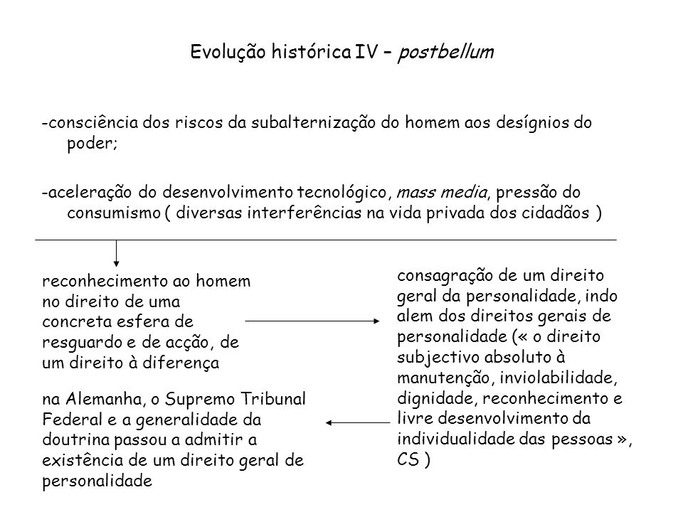 Evolução histórica IV – postbellum