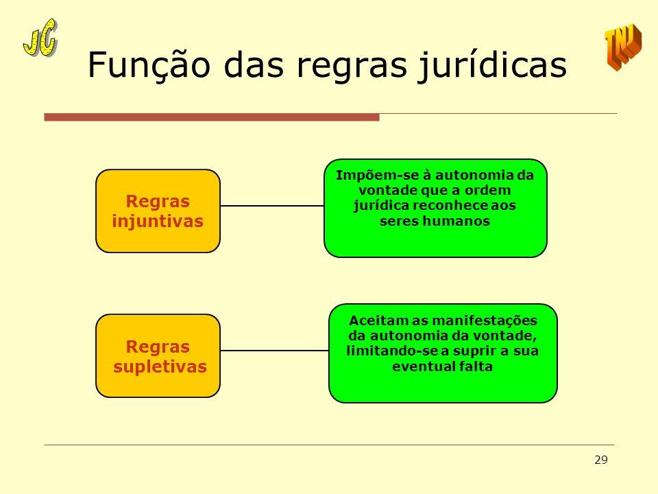 Função das regras jurídicas