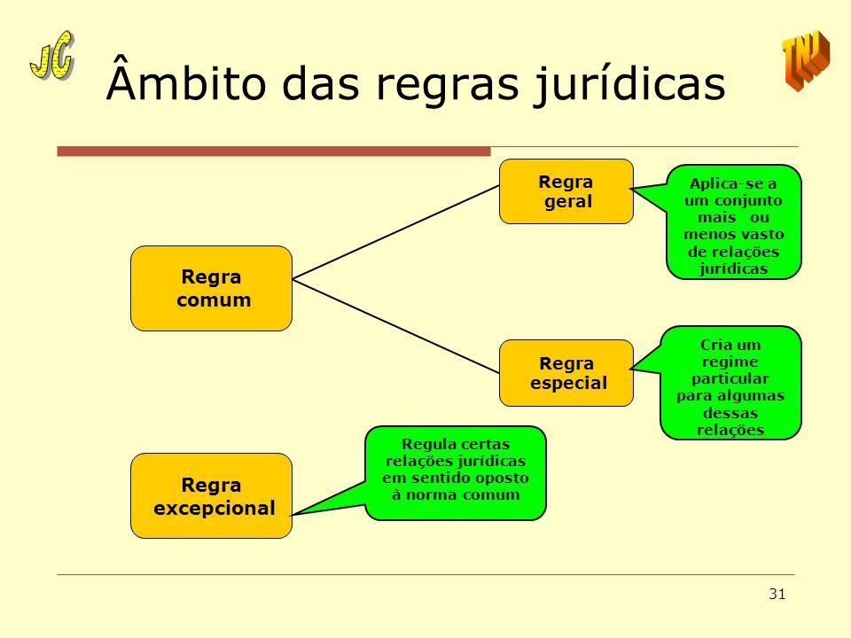 Âmbito das regras jurídicas