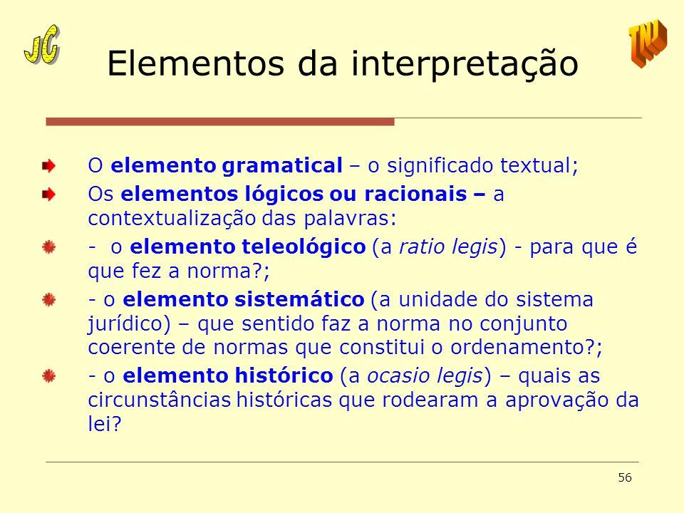Elementos da interpretação