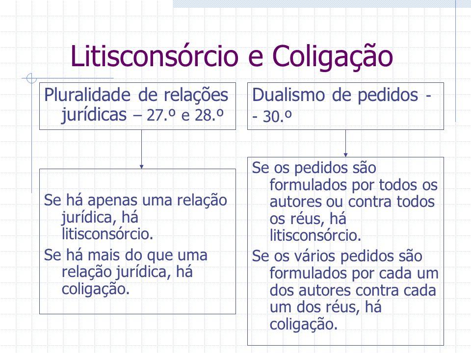 Litisconsórcio e Coligação