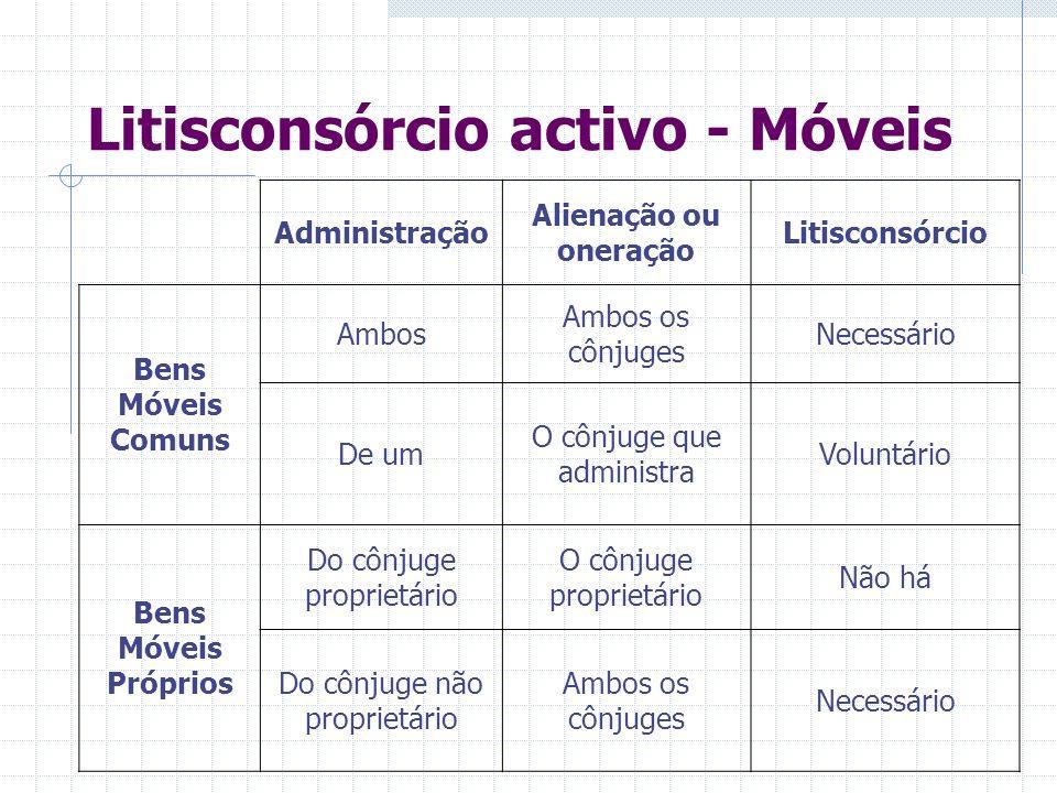 Litisconsórcio activo - Móveis