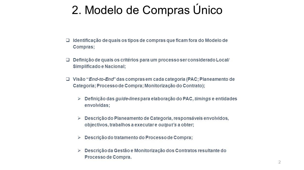 2. Modelo de Compras Único