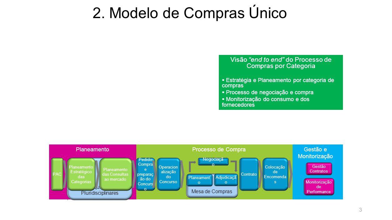 2. Modelo de Compras Único 2.1. Planeamento de Categoria