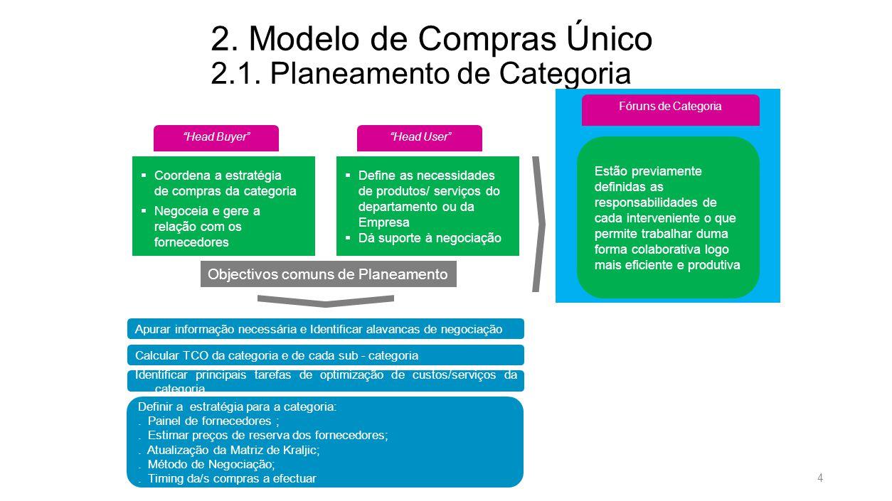 TLT059-Chart avulso-190711 2. Modelo de Compras Único 2.2. Processo de Compra – Preparação do Concurso.