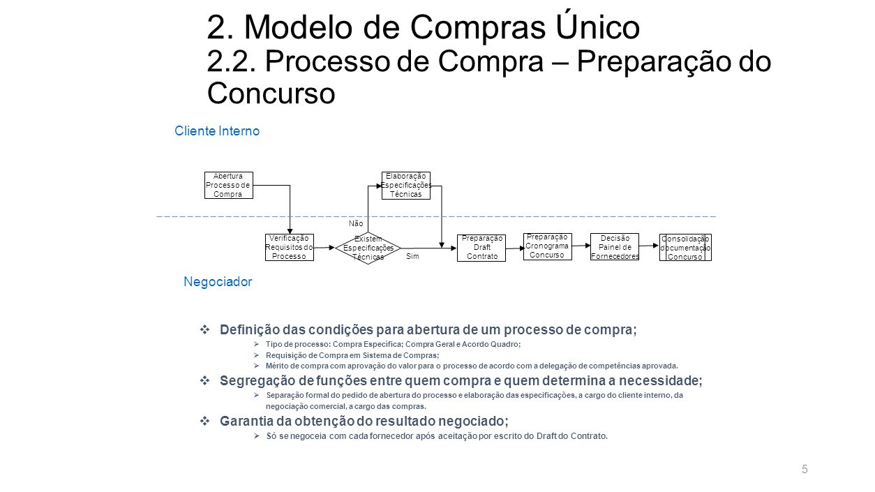 TLT059-Chart avulso-190711 2. Modelo de Compras Único 2.2. Processo de Compra -Operacionalização do Concurso.