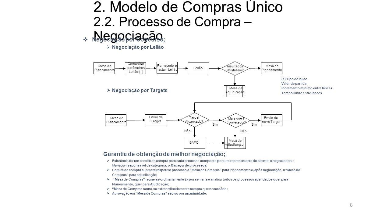 2. Modelo de Compras Único 2.2. Processo de Compra – Negociação