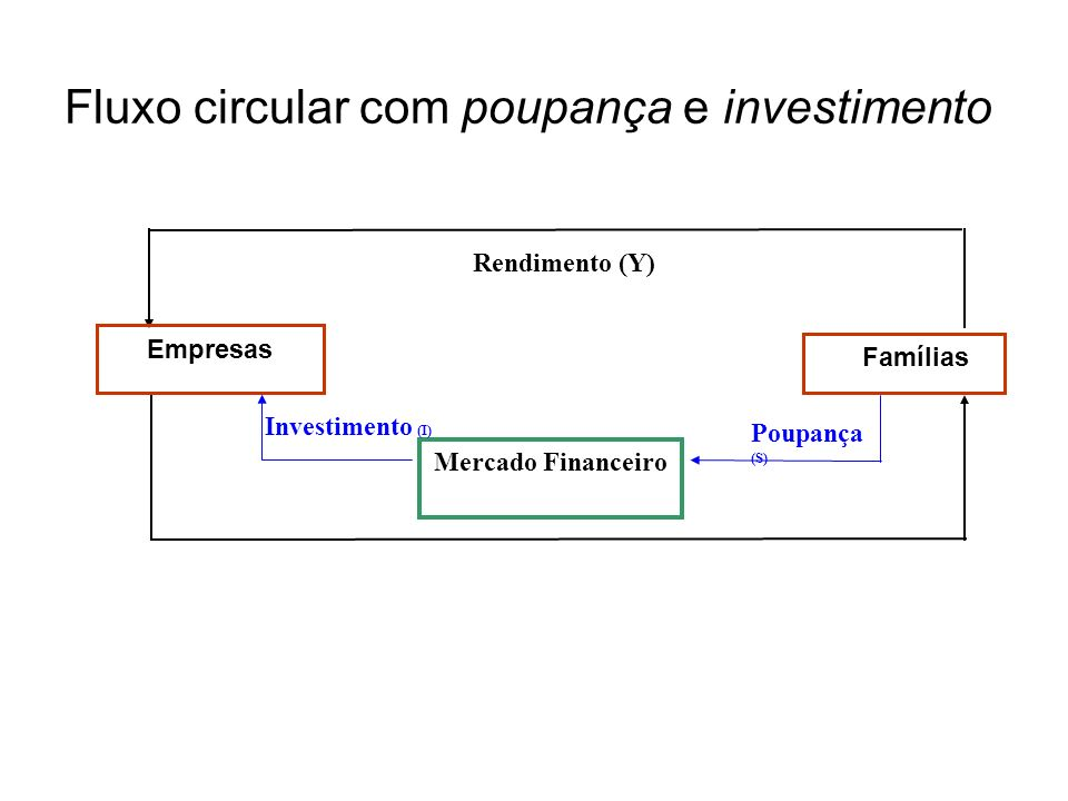 Fluxo circular com poupança e investimento