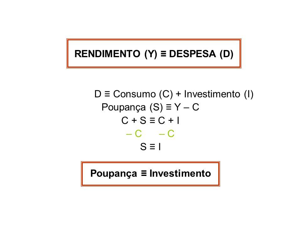 Poupança ≡ Investimento RENDIMENTO (Y) ≡ DESPESA (D)
