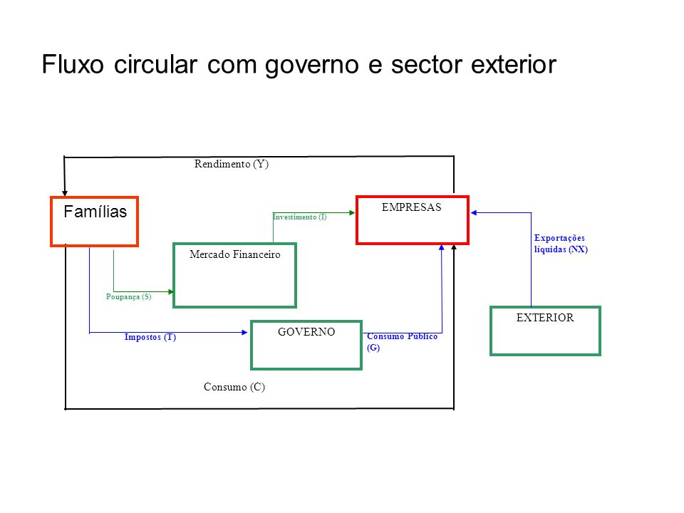 Fluxo circular com governo e sector exterior