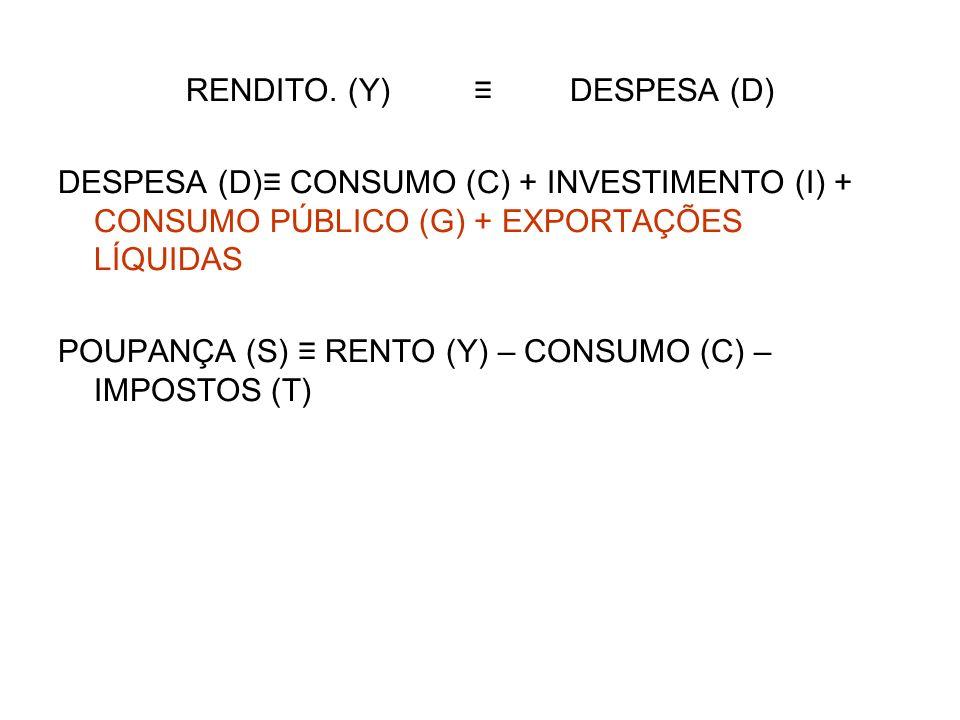 RENDITO. (Y) ≡ DESPESA (D)