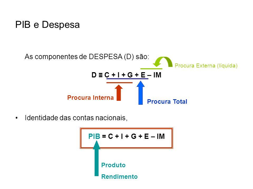 PIB e Despesa As componentes de DESPESA (D) são: