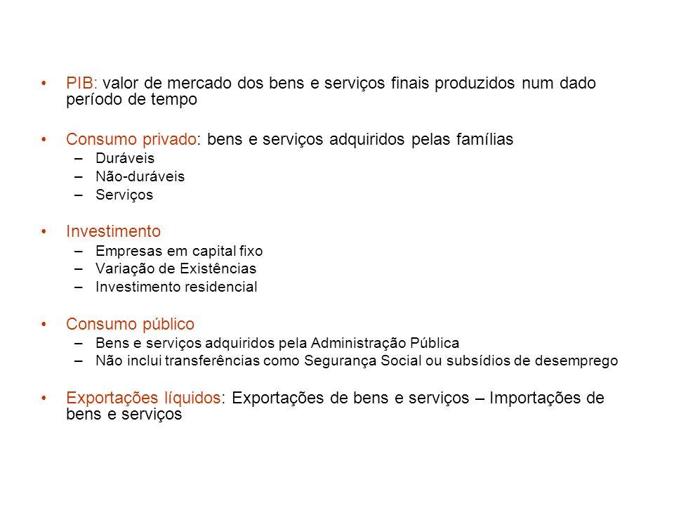 Consumo privado: bens e serviços adquiridos pelas famílias