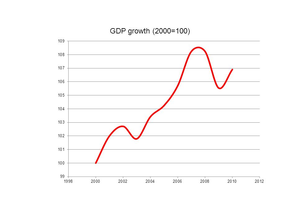 GDP growth (2000=100)