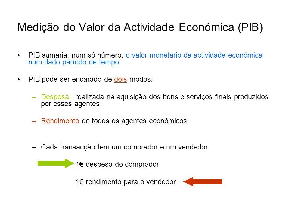 Medição do Valor da Actividade Económica (PIB)