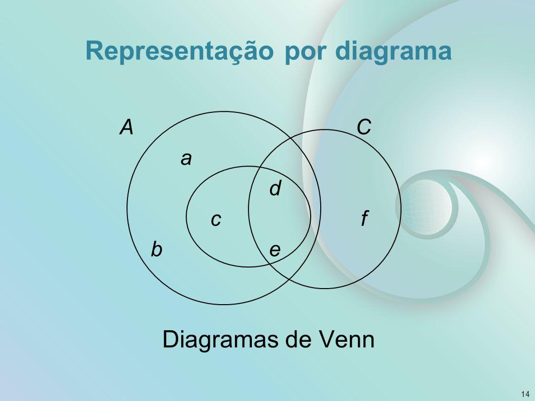 Representação por diagrama