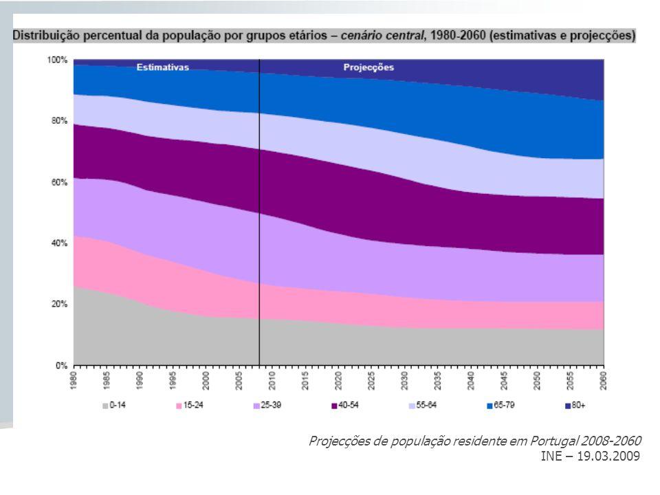 Projecções de população residente em Portugal 2008-2060