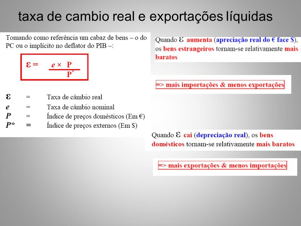 taxa de cambio real e exportações líquidas