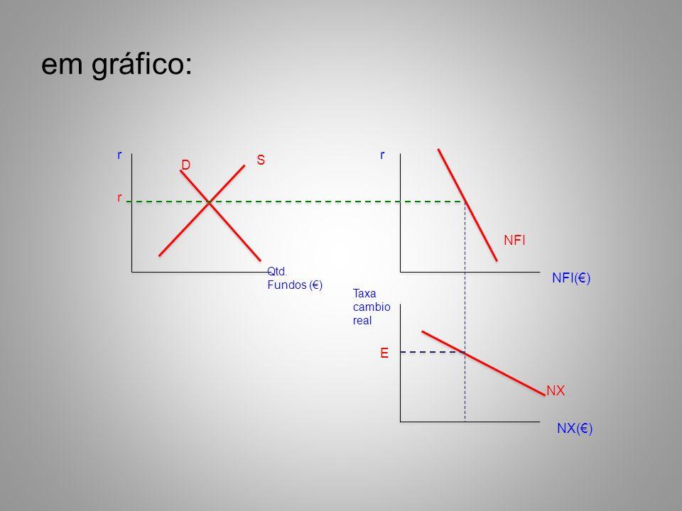 em gráfico: r r S D r NFI NFI(€) E NX NX(€) Qtd. Fundos (€)