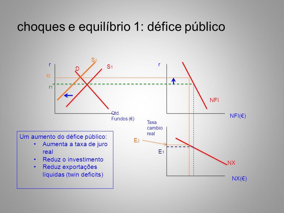 choques e equilíbrio 1: défice público
