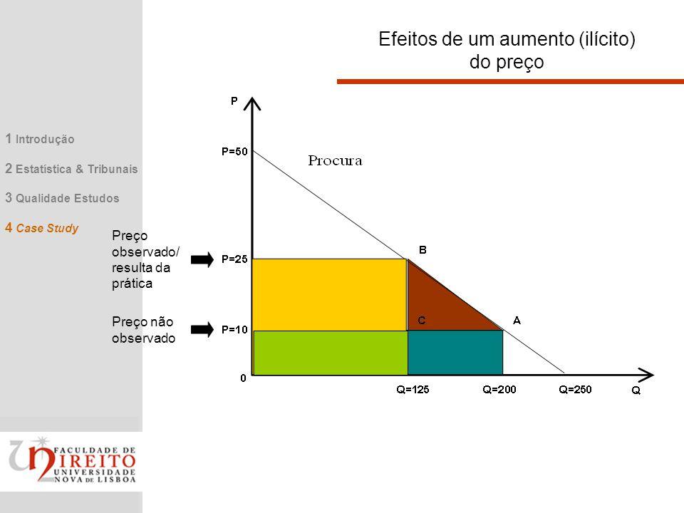 Efeitos de um aumento (ilícito) do preço