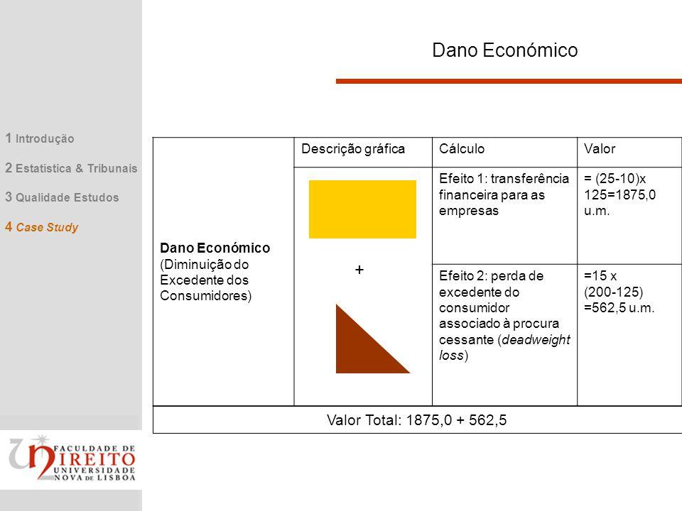 Dano Económico + Valor Total: 1875,0 + 562,5 1 Introdução