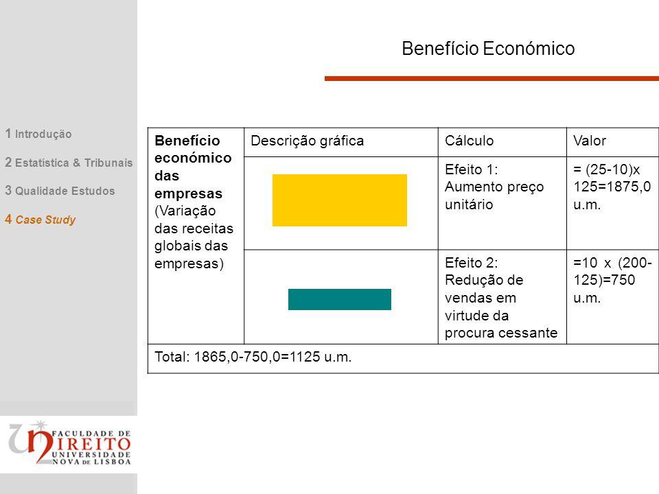 Benefício Económico 1 Introdução. 2 Estatística & Tribunais. 3 Qualidade Estudos. 4 Case Study.