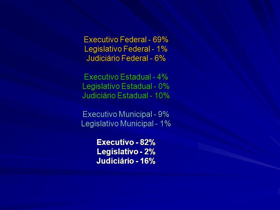 Executivo Federal - 69% Legislativo Federal - 1% Judiciário Federal - 6% Executivo Estadual - 4% Legislativo Estadual - 0% Judiciário Estadual - 10% Executivo Municipal - 9% Legislativo Municipal - 1% Executivo - 82% Legislativo - 2% Judiciário - 16%