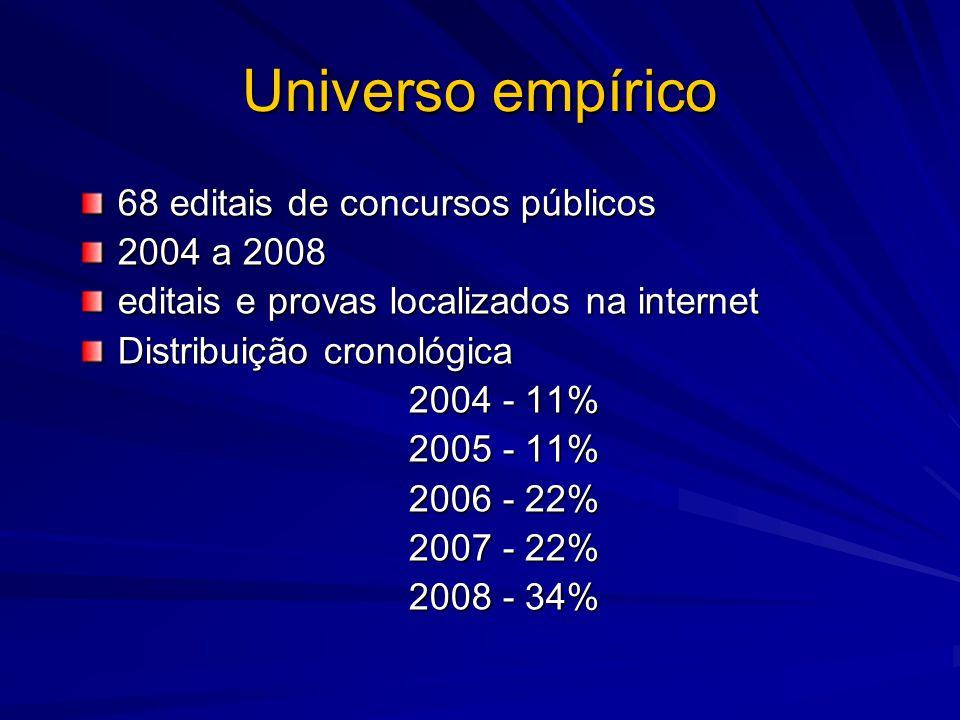 Universo empírico 68 editais de concursos públicos 2004 a 2008