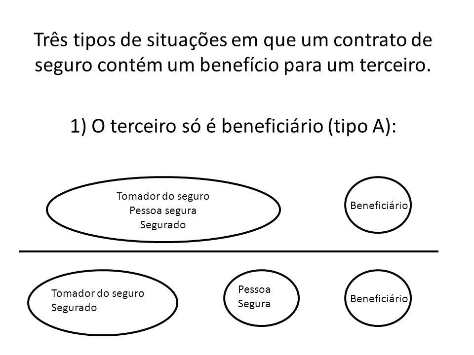 1) O terceiro só é beneficiário (tipo A):