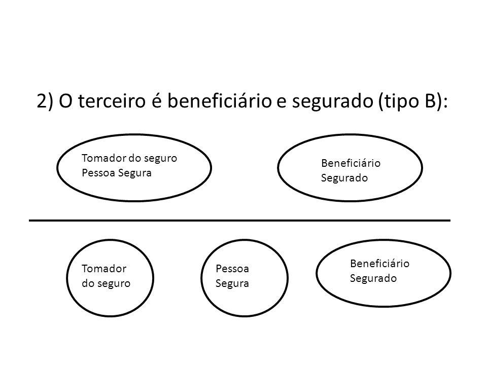 2) O terceiro é beneficiário e segurado (tipo B):