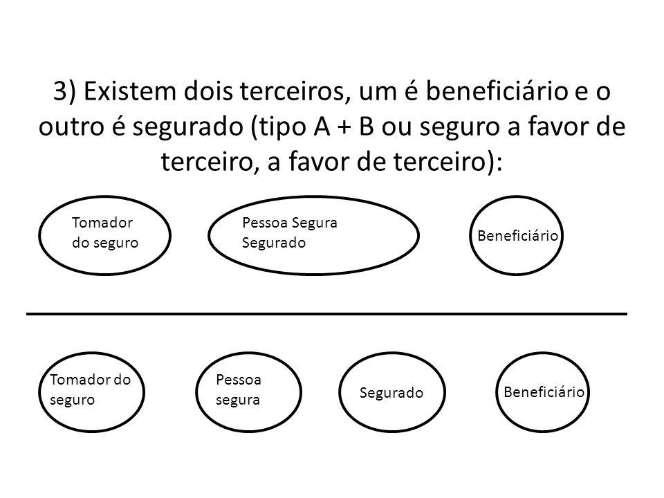 3) Existem dois terceiros, um é beneficiário e o outro é segurado (tipo A + B ou seguro a favor de terceiro, a favor de terceiro):