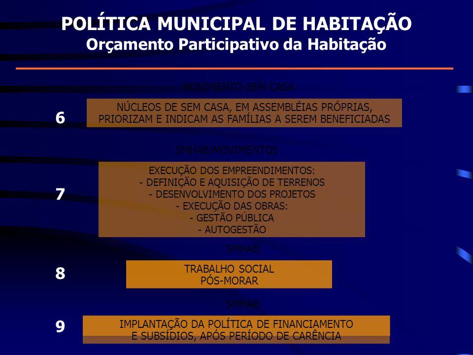 POLÍTICA MUNICIPAL DE HABITAÇÃO Orçamento Participativo da Habitação