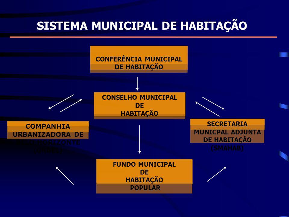 SISTEMA MUNICIPAL DE HABITAÇÃO