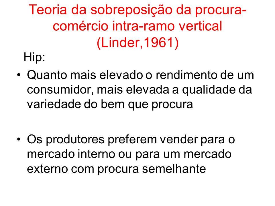 Teoria da sobreposição da procura-comércio intra-ramo vertical (Linder,1961)
