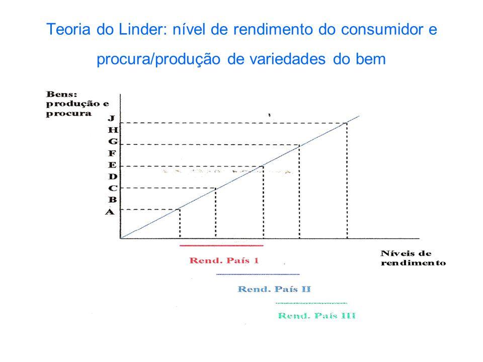 Teoria do Linder: nível de rendimento do consumidor e procura/produção de variedades do bem