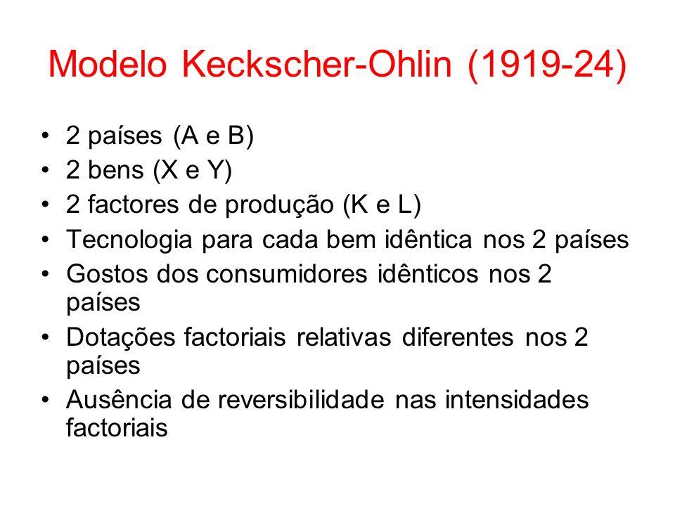 Modelo Keckscher-Ohlin (1919-24)