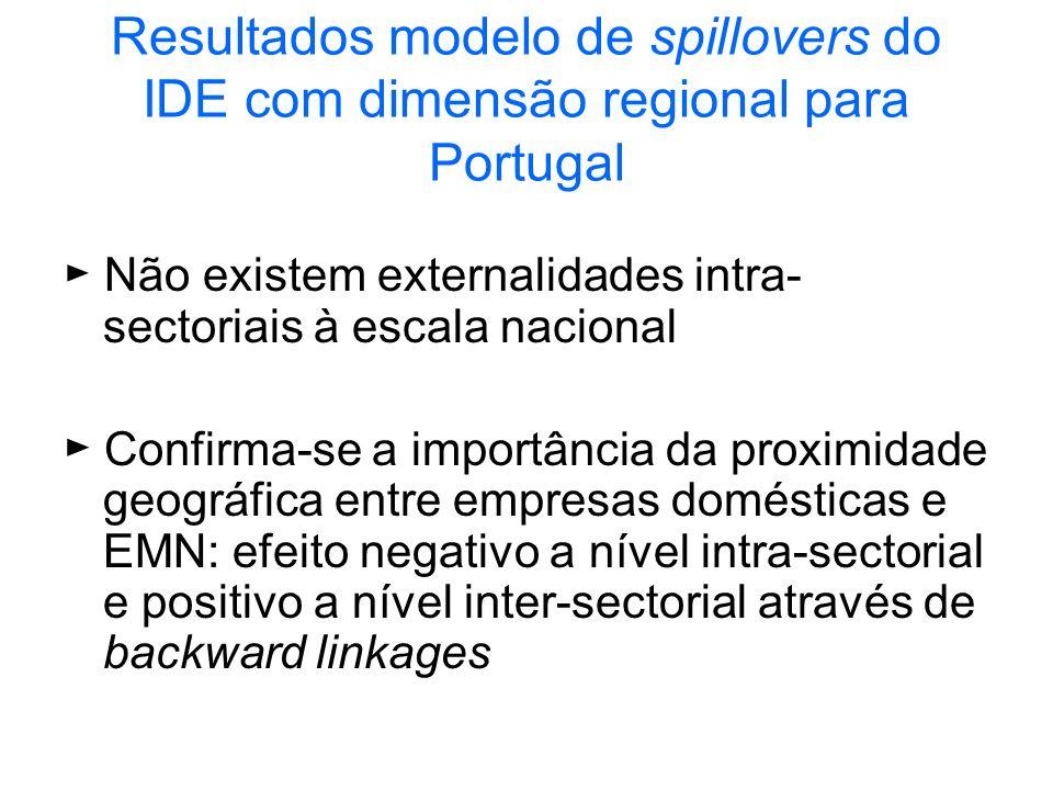 Resultados modelo de spillovers do IDE com dimensão regional para Portugal