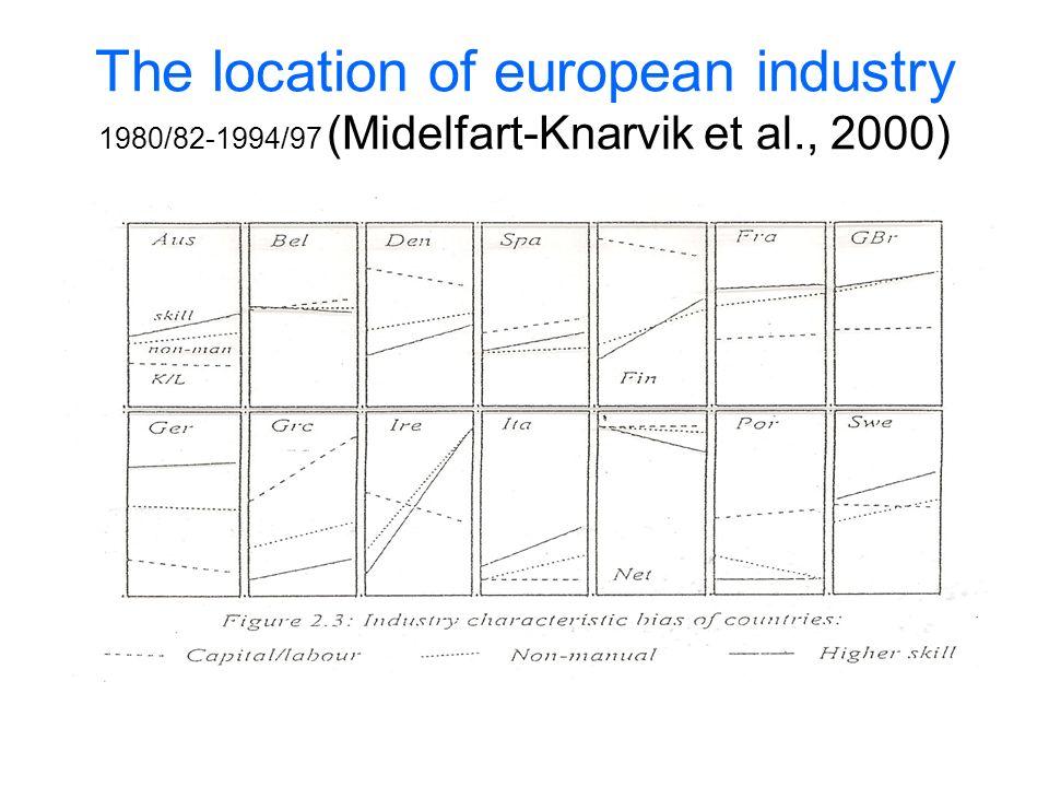 The location of european industry 1980/82-1994/97 (Midelfart-Knarvik et al., 2000)
