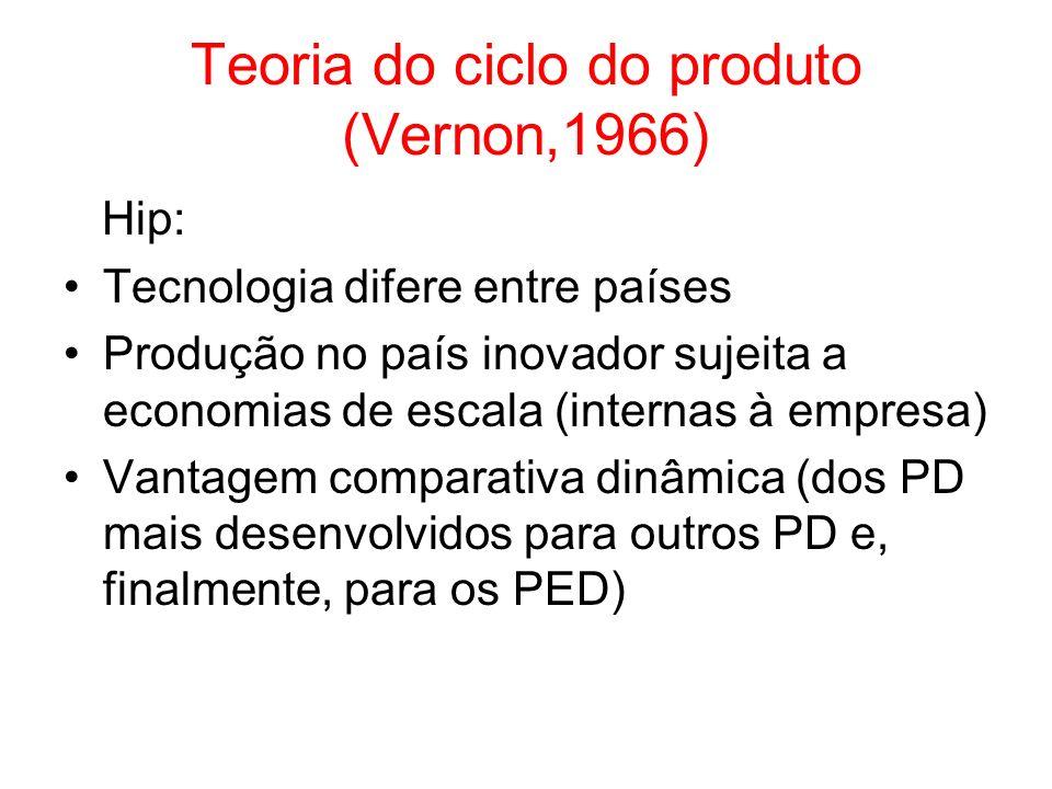 Teoria do ciclo do produto (Vernon,1966)